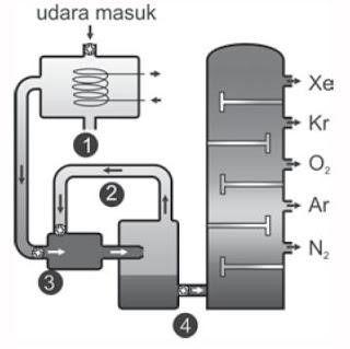 Distilasi Udara Cair